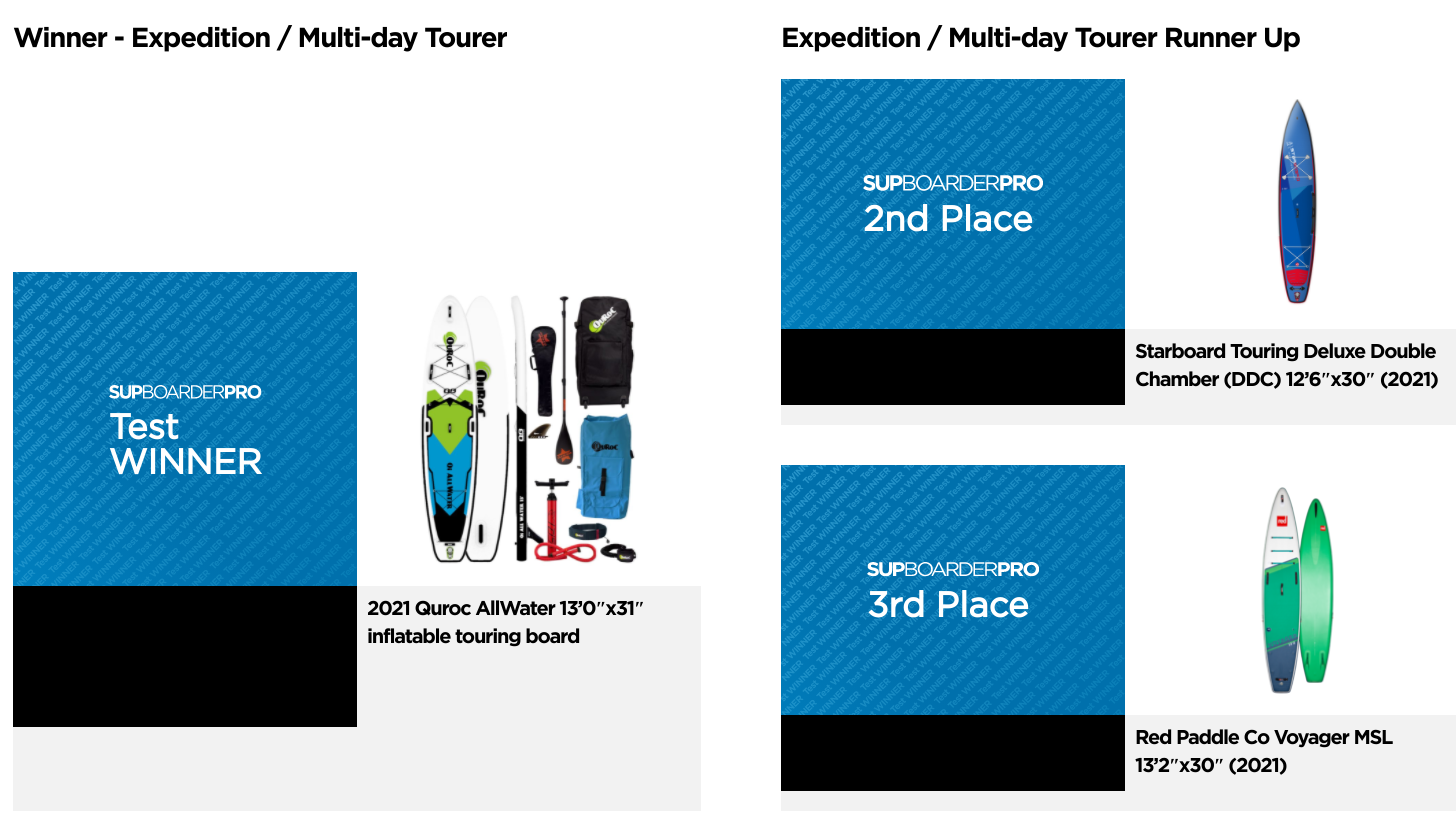 The Best UK Touring Paddle Board